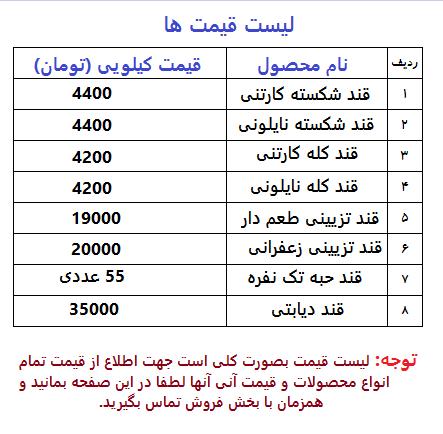 لیست قیمت قند